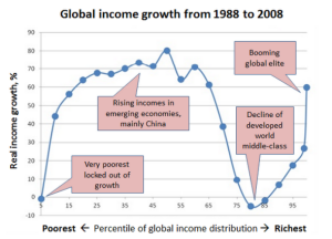 global-income-1988-2008