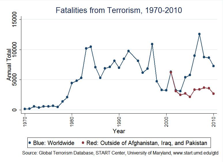 Terrorism_fatalities_1970-2010