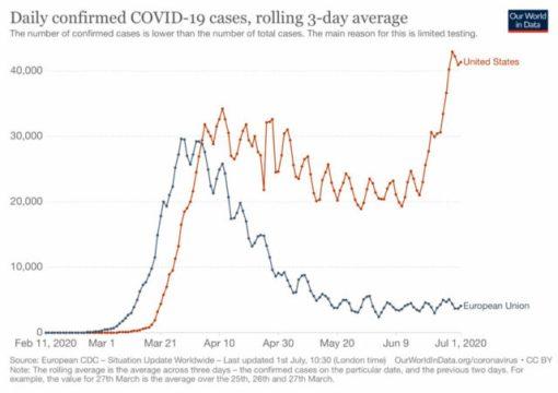 coronavirus-EU-US-july-1-640x452